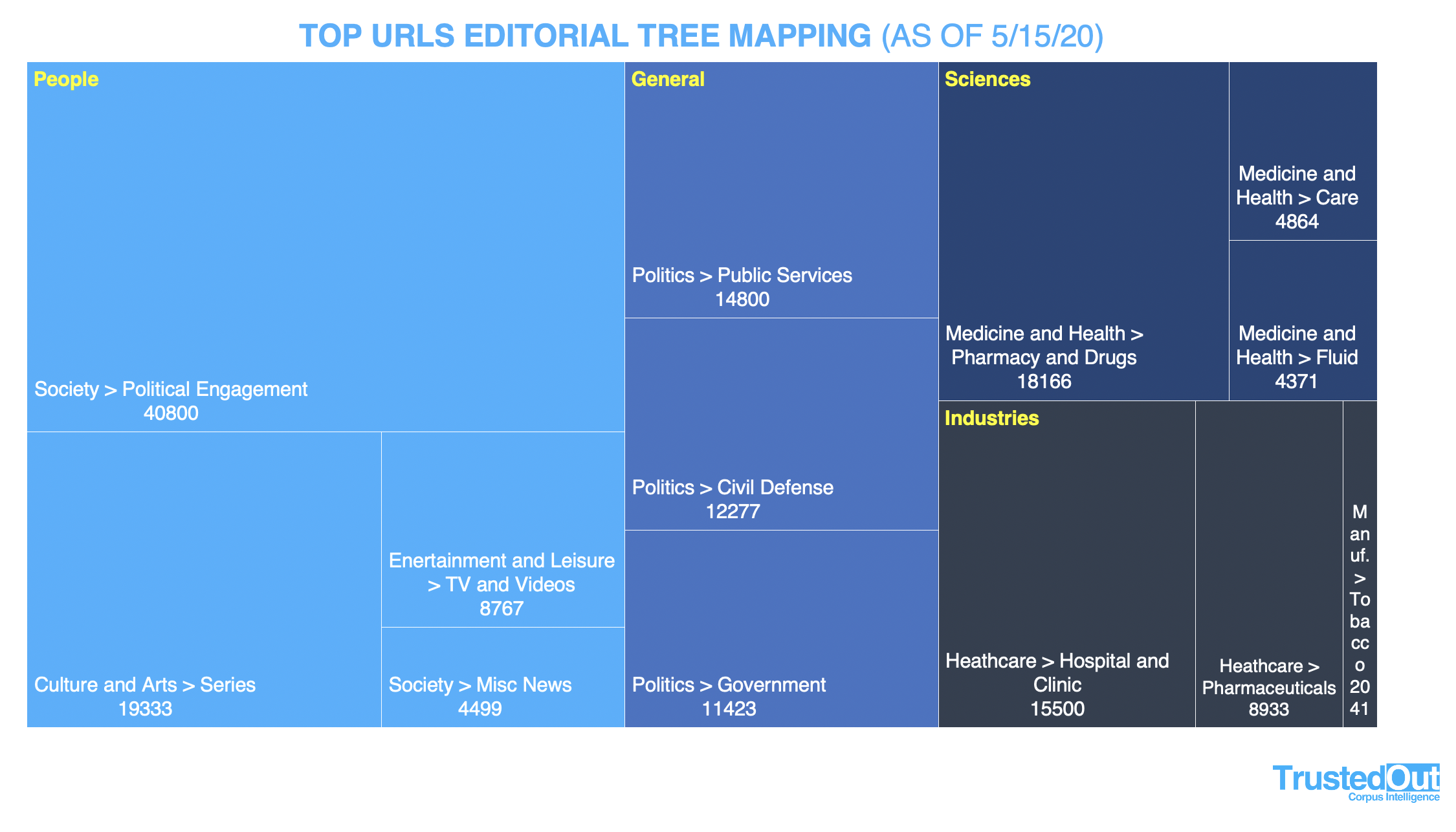 TrustedOut Editorial Tree Mapping