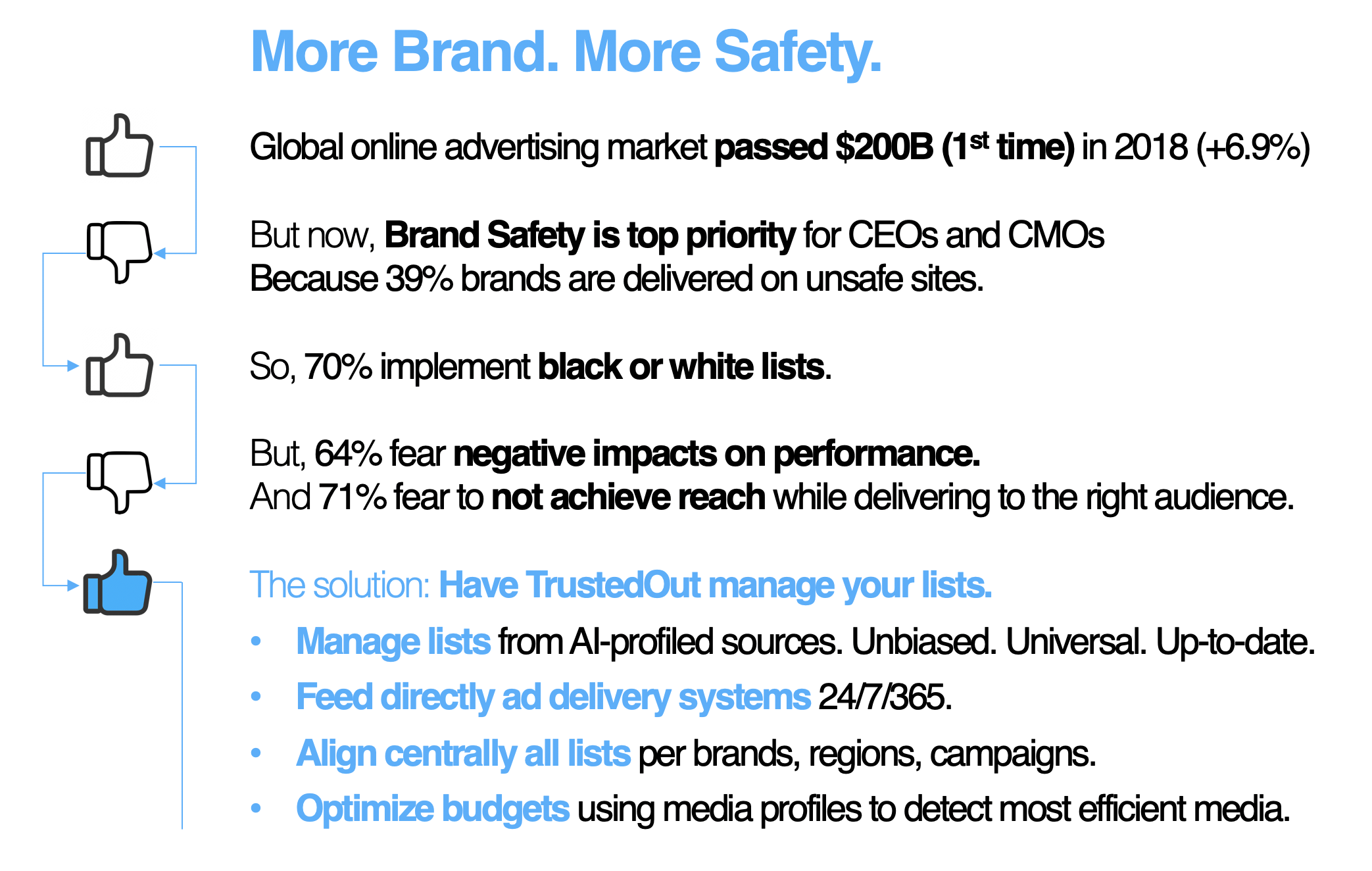 TrustedOut to fix Brand Safety